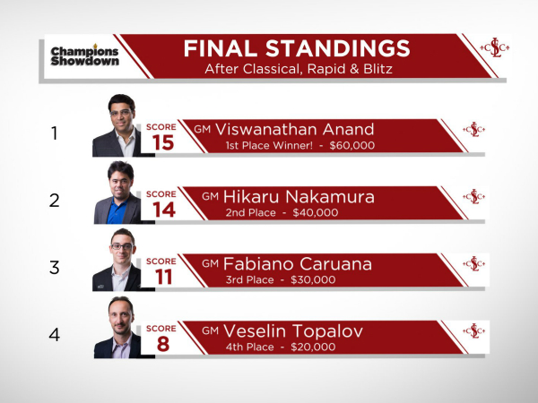 standings champions showdown 2016